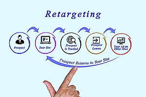 a diagram showing ad retargeting and how it can be employed by an insurance marketing agency to significantly increase website visitors