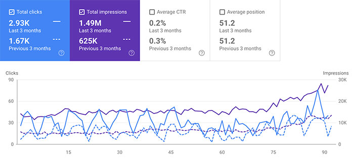 clicks and impressions data for 321 Web Marketing