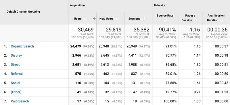 Data Showing Users To The Website Through Various Channels