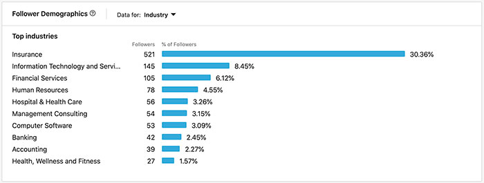 Follower demographics for an insurance agencies LinkedIn