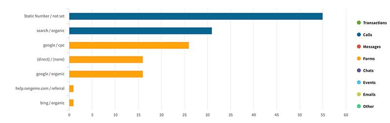 Insurance Marketing Leads By Source Data