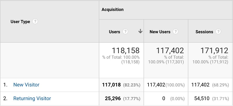 Room Escape DC/Fairfax Google Analytics info