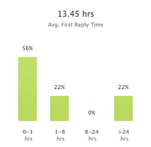 321 web marketing average ticket reply time