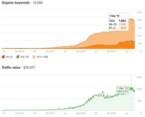 Organic keyword and traffic growth for BBG
