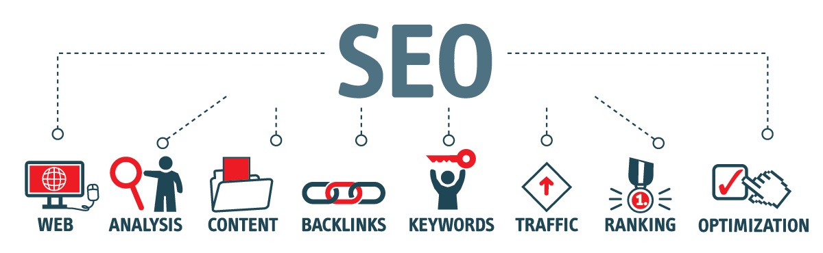 an illustration showing important features of SEO in 2020