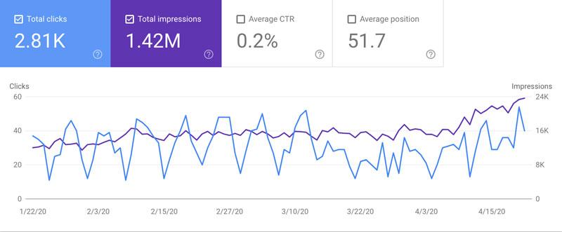321 Web Marketing's clicks and impressions data (04-23-2020)