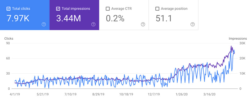 clicks and impressions for 321 Web Marketing April 2019 to April 2020