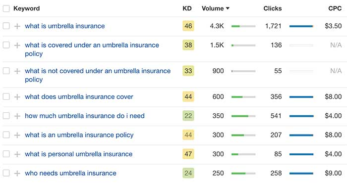 Beneficial keywords to improve SEO for insurance agents