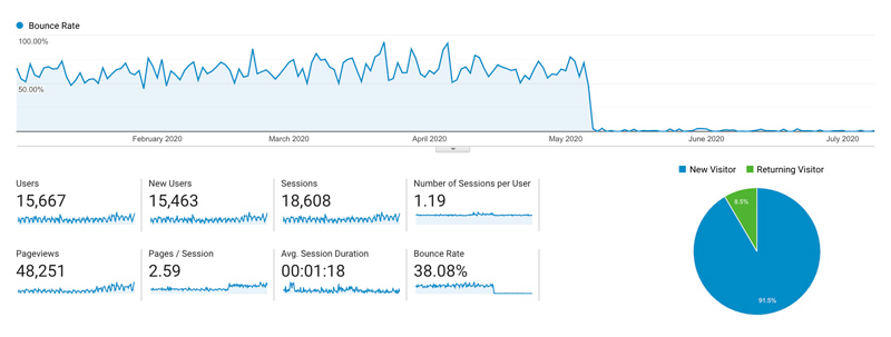 JMG Insurance Agency - bounce rate (Google Analytics Data, from 01/01/2020 to 07/08/2020)
