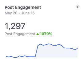 Post engagement facebook marketing data