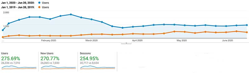 Traffic results for law firm after working with a law firm marketing agency