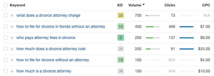 Keywords related to divorce attorney for law firm SEO