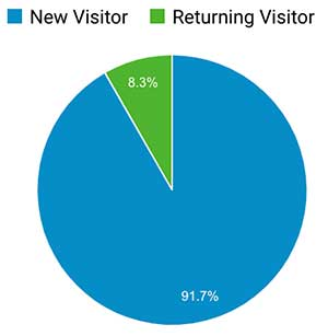 Pie chart showing returning vs. new users