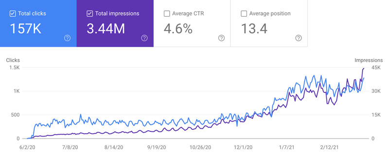 Increasing clicks and impressions shown over year in GSC