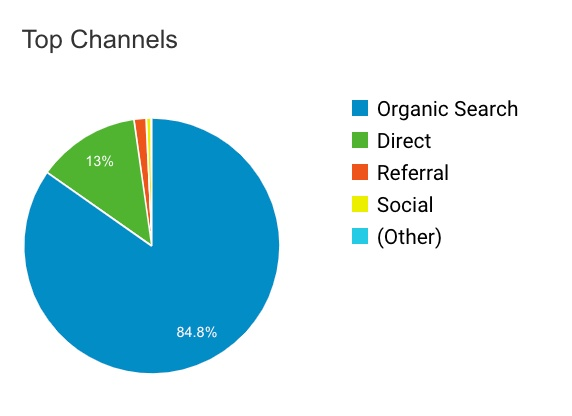 demonstrates where traffic is coming from showing mainly organic search
