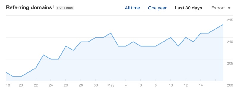 graph of the backlinks overtime