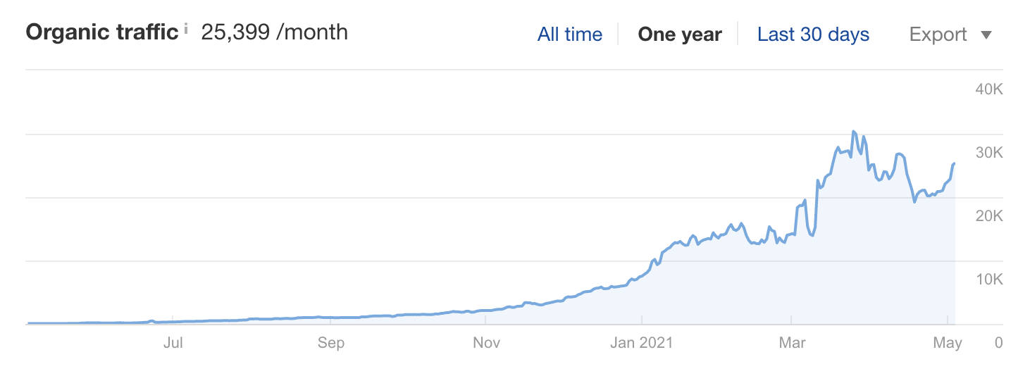 organic search results over time