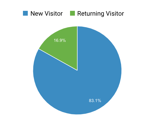 new and returning customers pie chart
