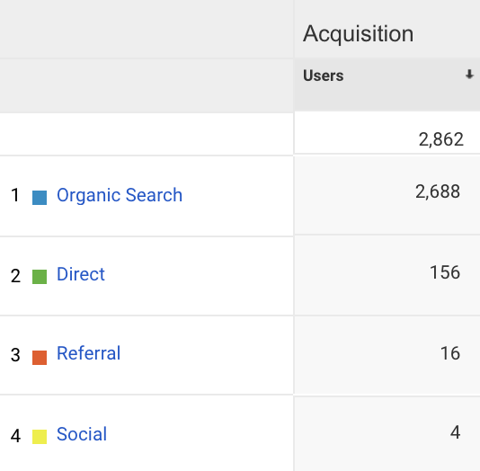 how many users are coming through organic seo