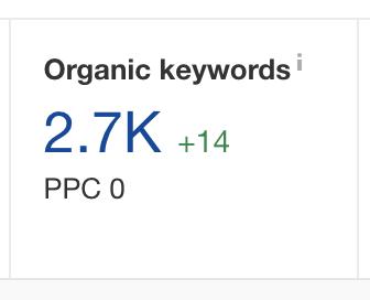 how many organic keywords ranking for